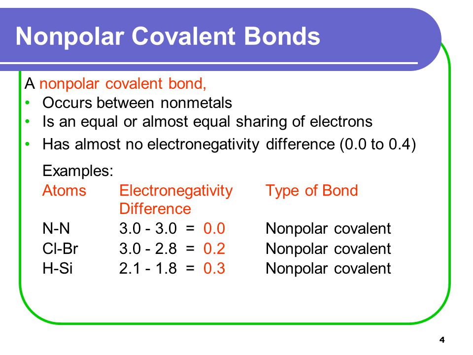 5 A polar covalent bond, Occurs between nonmetals atoms Is an unequal sharing of electrons Has a moderate electronegativity difference (0.5 to 1.7) Examples: Atoms ElectronegativityType of Bond Difference O-Cl 3.5 - 3.0 = 0.5Polar covalent Cl-C 3.0 - 2.5 = 0.5Polar covalent O-S 3.5 - 2.5 = 1.0Polar covalent Polar Covalent Bonds