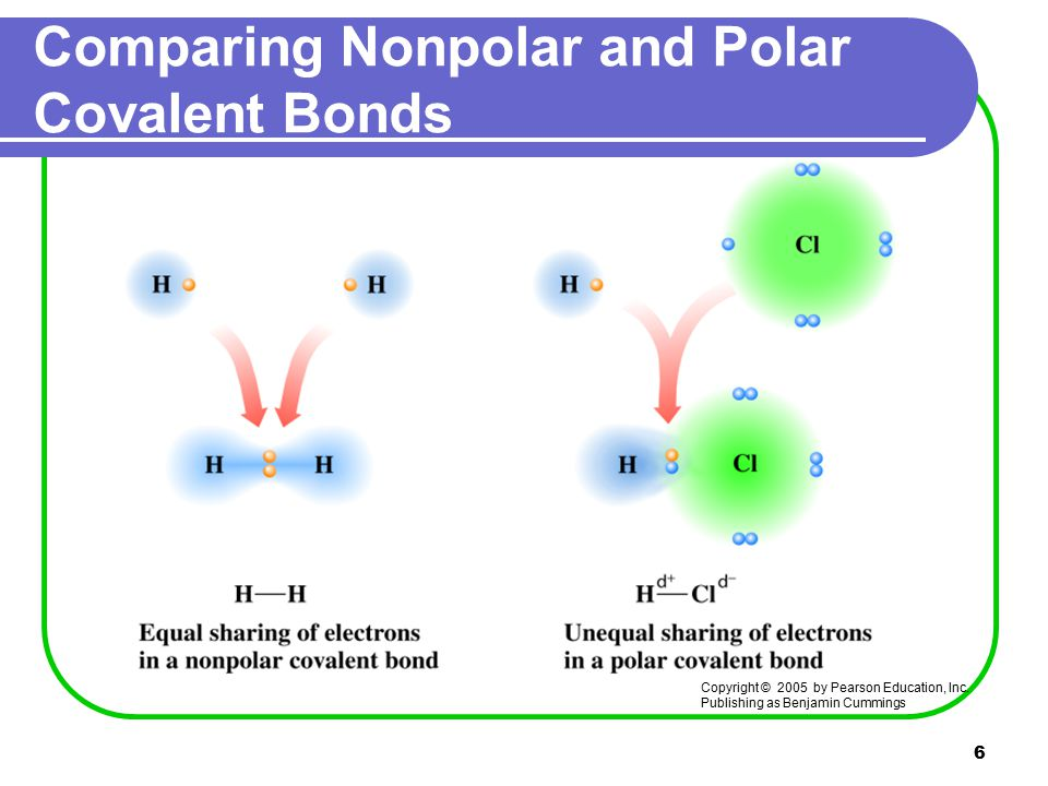 6 Comparing Nonpolar and Polar Covalent Bonds Copyright © 2005 by Pearson Education, Inc.