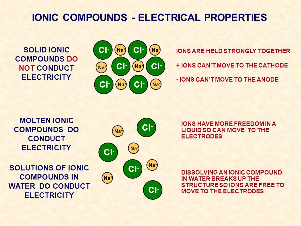 IONIC COMPOUNDS - ELECTRICAL PROPERTIES SOLID IONIC COMPOUNDS DO NOT CONDUCT ELECTRICITY Na + Cl - Na + Cl - Na + Cl - Na + Cl - Na + Cl - Na + Cl - I