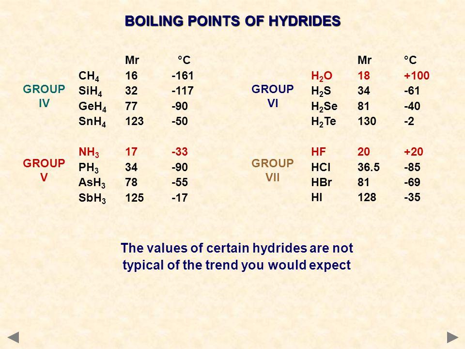 BOILING POINTS OF HYDRIDES Mr °C CH 4 16-161 SiH 4 32-117 GeH 4 77-90 SnH 4 123-50 NH 3 17-33 PH 3 34-90 AsH 3 78-55 SbH 3 125-17 Mr°C H 2 O18+100 H 2