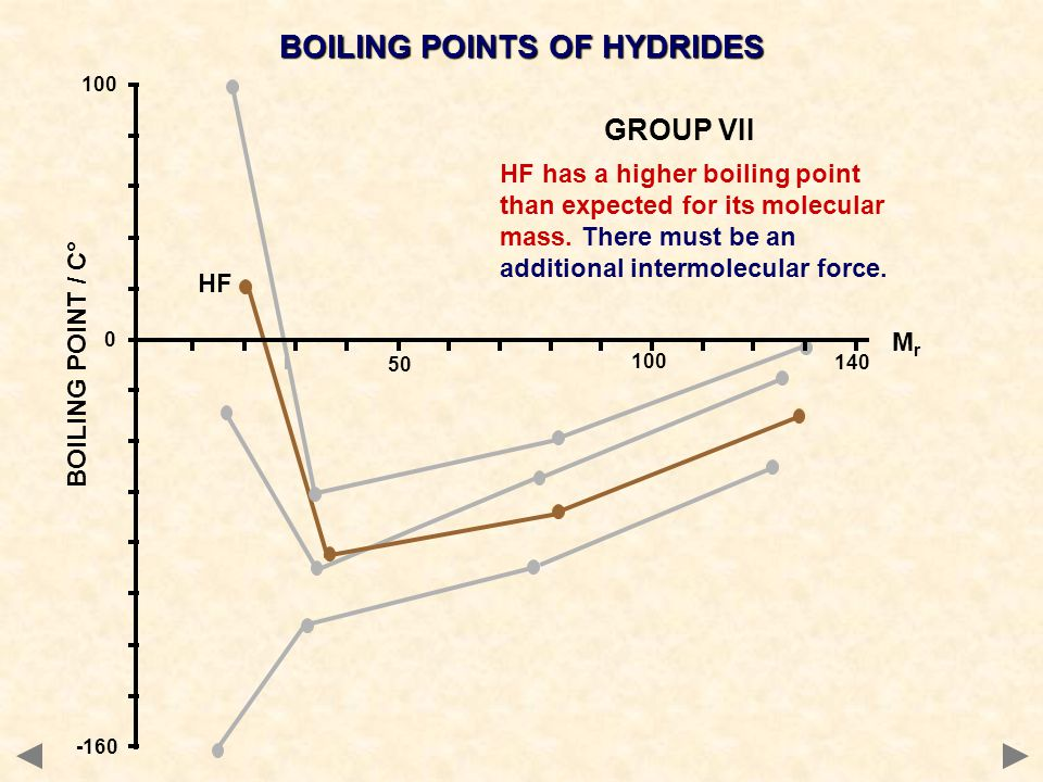 BOILING POINTS OF HYDRIDES MrMr BOILING POINT / C° 100 0 -160 140 50 100 HF has a higher boiling point than expected for its molecular mass. There mus