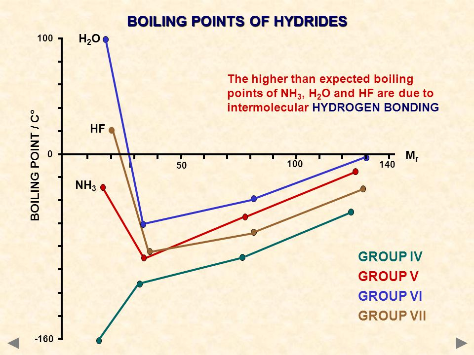 BOILING POINTS OF HYDRIDES GROUP IV GROUP V GROUP VI GROUP VII MrMr BOILING POINT / C° 100 0 -160 140 50 100 H2OH2O HF NH 3 The higher than expected b