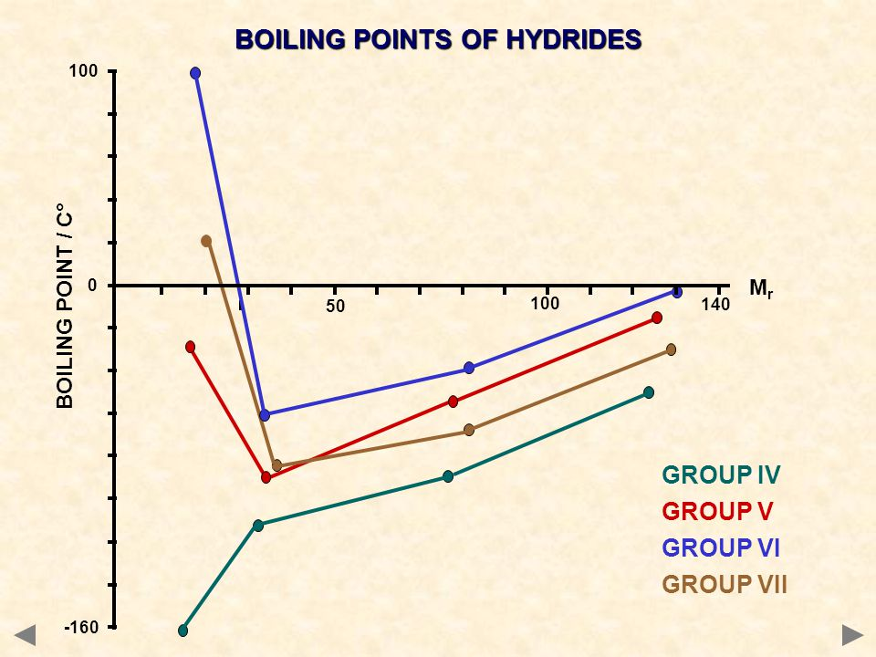 BOILING POINTS OF HYDRIDES MrMr BOILING POINT / C° 100 0 -160 140 50 100 GROUP IV GROUP V GROUP VI GROUP VII