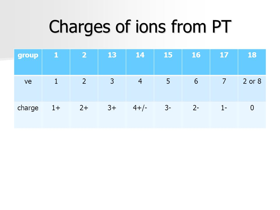 Charges of ions from PT group12131415161718 ve12345672 or 8 charge1+2+3+4+/-3-2-1-0