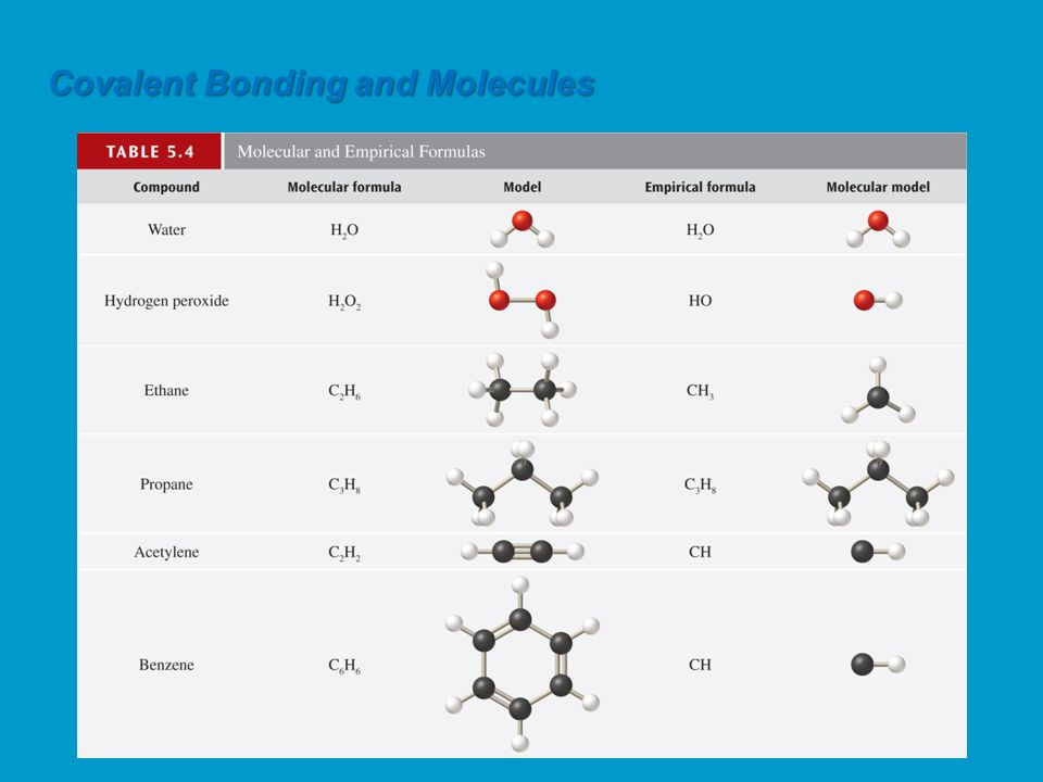 Remember that binary molecular compounds are substances that consist of just two different elements.