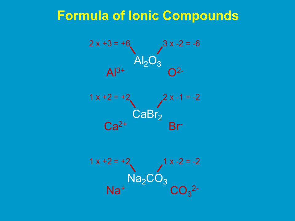 MUSTKNOWMUSTKNOW IonName (common name)IonName (Common name) NH 4 + AmmoniumCO 3 2- Carbonate H3O+H3O+ HydroniumHCO 3 - Hydrogen carbonate (bicarbonate) OH - HydroxideSO 3 2- Sulfite CN - CyanideHSO 3 - Hydrogen sulfite NO 2 - NitriteSO 4 2- Sulfate NO 3 - NitrateHSO 4 - Hydrogen sulfate ClO - Hypochlorite (often written OCl - ) SCN - Thiocyanate ClO 2 - ChloriteS 2 O 3 2- Thiosulfate ClO 3 - ChlorateCrO 4 2- Chromate ClO 4 - PerchlorateCr 2 O 7 2- Dichromate MnO 4 - PermanganatePO 4 3- Phosphate CH 3 CO 2 - Acetate (can be written C 2 H 3 O 2 - ) HPO 4 2- Hydrogen phosphate C 2 O 4 2- OxalateH 2 PO 4 - Dihydrogen phospate