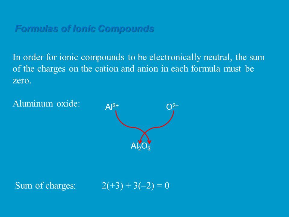 Al 3+ O 2– Al 2 O 3 In order for ionic compounds to be electronically neutral, the sum of the charges on the cation and anion in each formula must be zero.