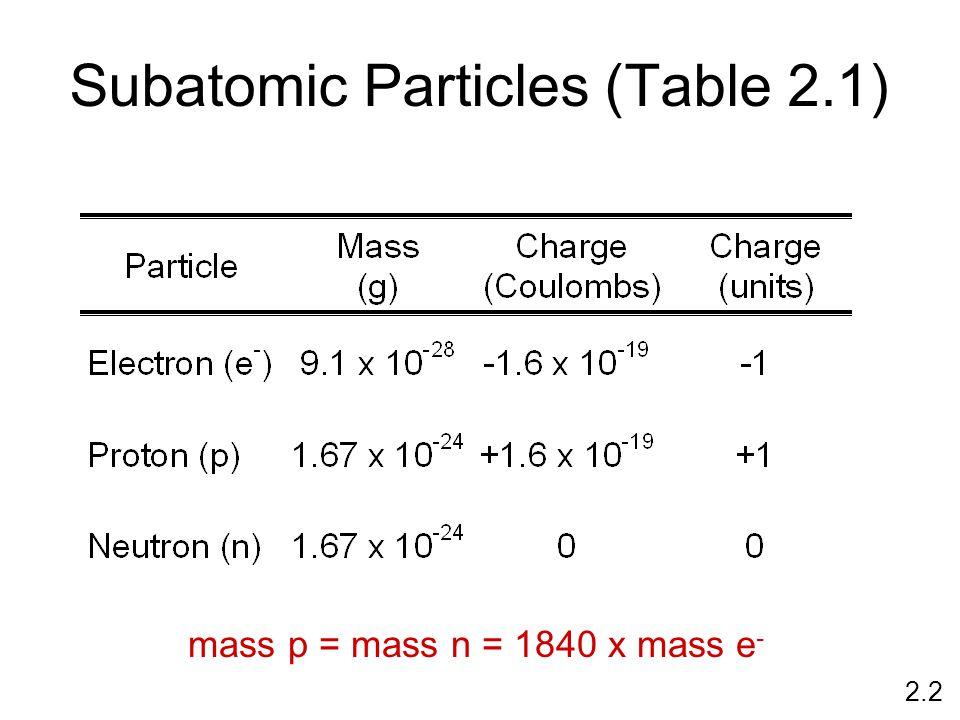 Subatomic Particles (Table 2.1) mass p = mass n = 1840 x mass e - 2.2