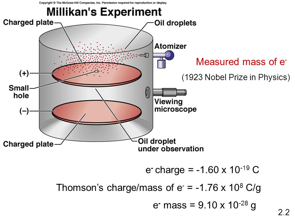 e - charge = -1.60 x 10 -19 C Thomson's charge/mass of e - = -1.76 x 10 8 C/g e - mass = 9.10 x 10 -28 g Measured mass of e - (1923 Nobel Prize in Physics) 2.2