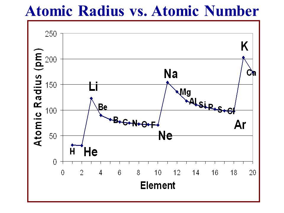 Atomic Radius vs. Atomic Number