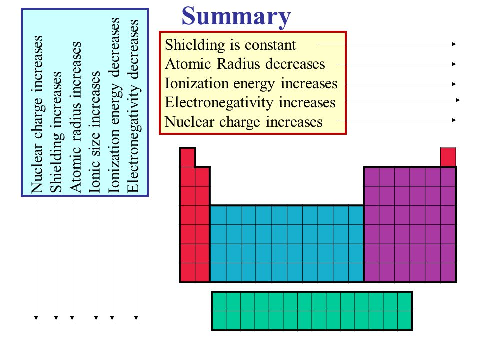 Summary Shielding is constant Atomic Radius decreases Ionization energy increases Electronegativity increases Nuclear charge increases Shielding incre