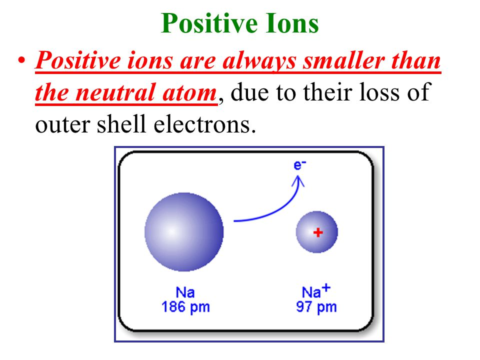 Positive Ions Positive ions are always smaller than the neutral atom, due to their loss of outer shell electrons.