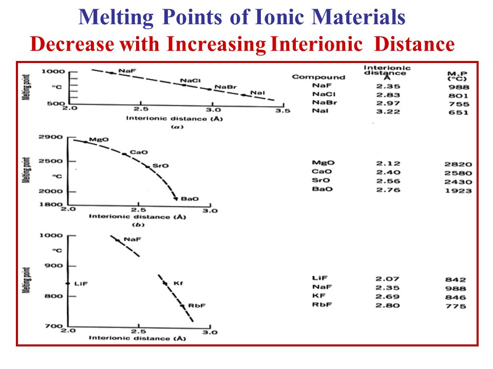 Melting Points of Ionic Materials Decrease with Increasing Interionic Distance +1 cations +2 cations Sodium with various anions 12 20 38 56 3 11 19 37