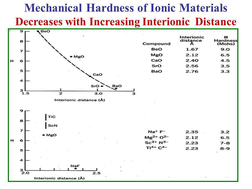 4 12 20 38 56 22 21 12 11 Mechanical Hardness of Ionic Materials Decreases with Increasing Interionic Distance
