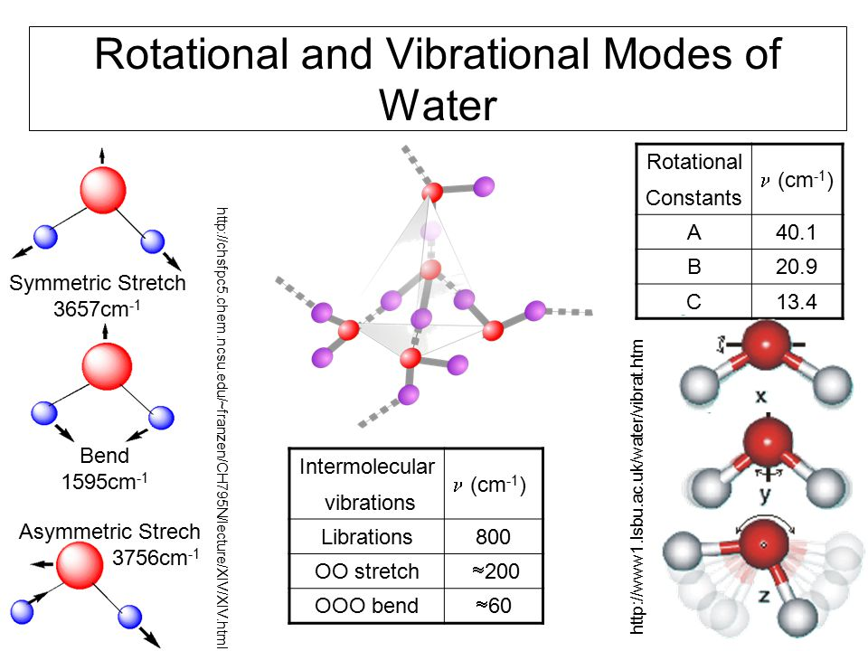 23 Rotational and Vibrational Modes of Water Symmetric Stretch 3657cm -1 http://chsfpc5.chem.ncsu.edu/~franzen/CH795N/lecture/XIV/XIV.html Rotational