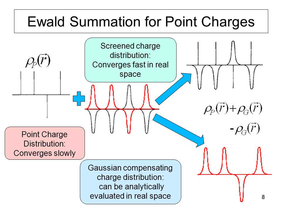 9 Ewald Summation Screening a point charge to convert the long-range Coulombic interaction into a short-range interaction Evaluating the real-space contribution due to the screened charges The Poisson equation in reciprocal space for the compensating screened charge distribution Evaluating the reciprocal space contribution Self-interaction correction