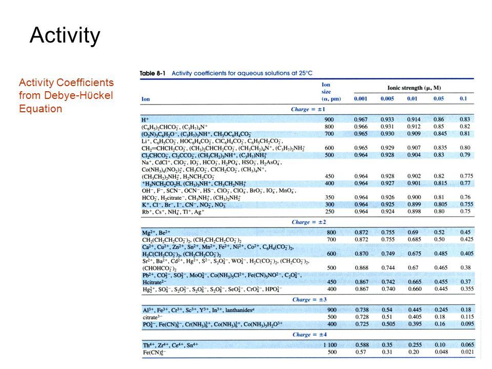 Activity Activity Coefficients from Debye-Hϋckel Equation