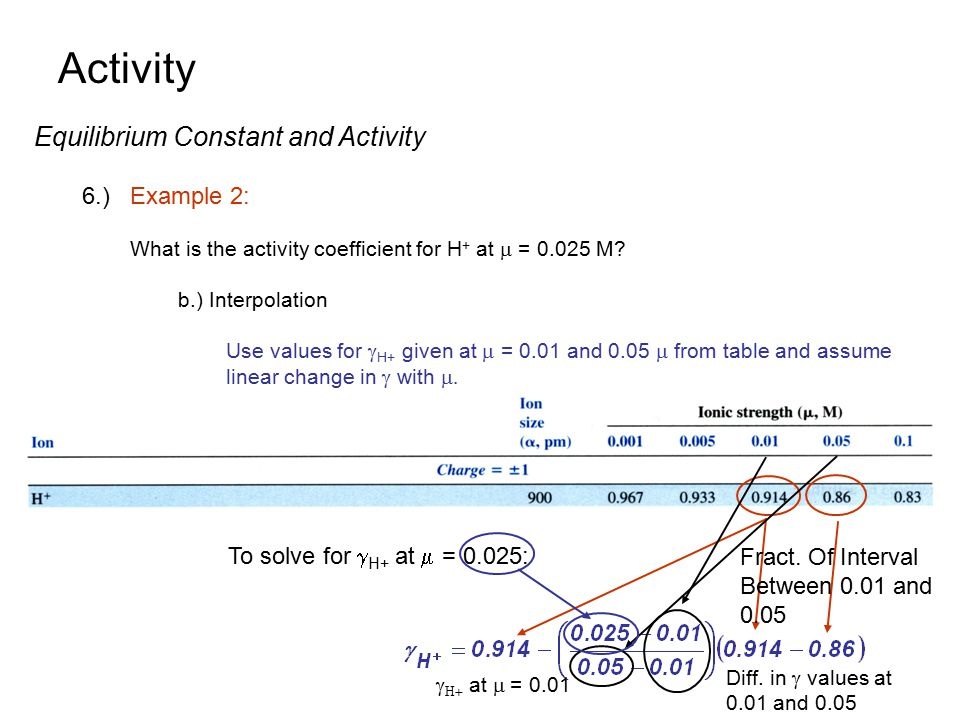 Activity Equilibrium Constant and Activity 6.)Example 2: What is the activity coefficient for H + at  = 0.025 M? b.) Interpolation Use values for  H