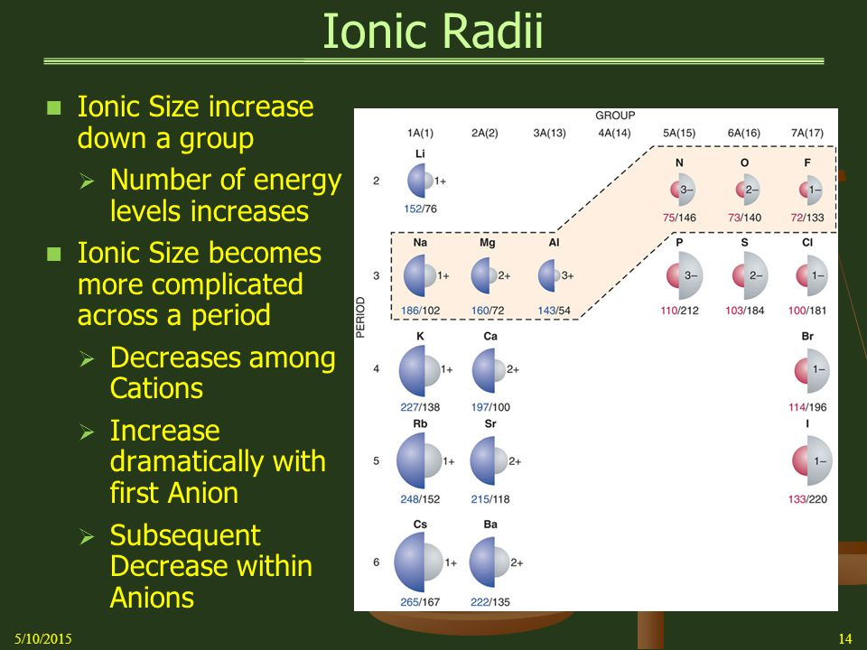 Ionic Radii 5/10/201514 Ionic Size increase down a group  Number of energy levels increases Ionic Size becomes more complicated across a period  Decreases among Cations  Increase dramatically with first Anion  Subsequent Decrease within Anions