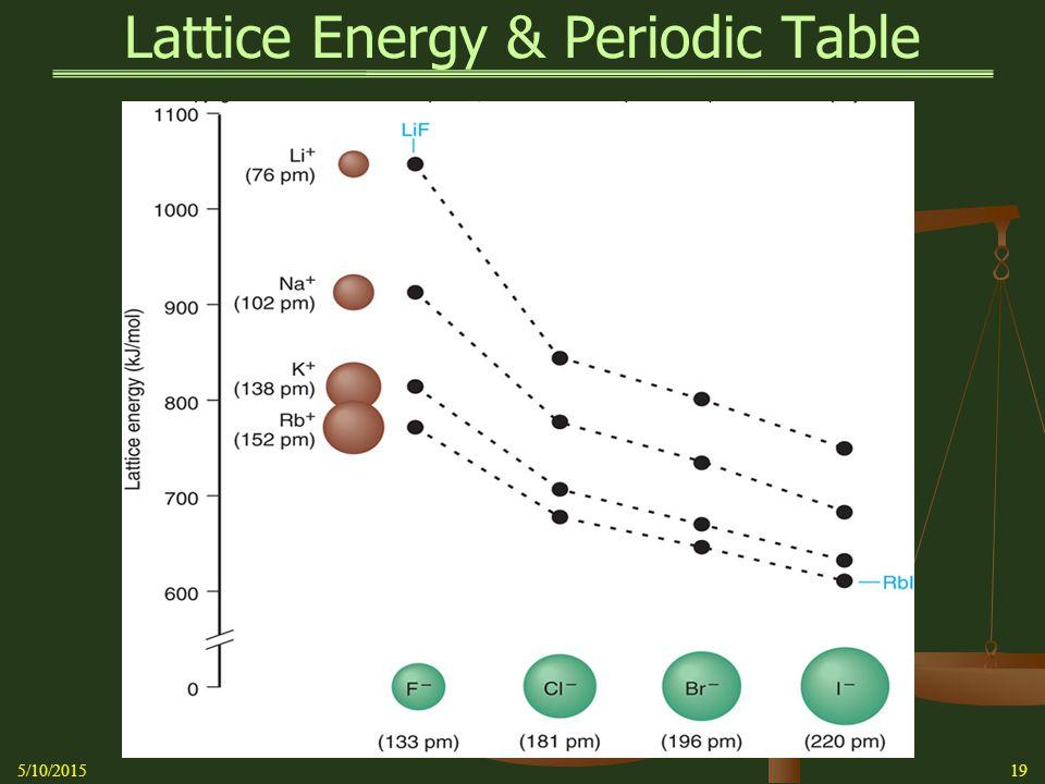 Lattice Energy & Periodic Table 5/10/201519