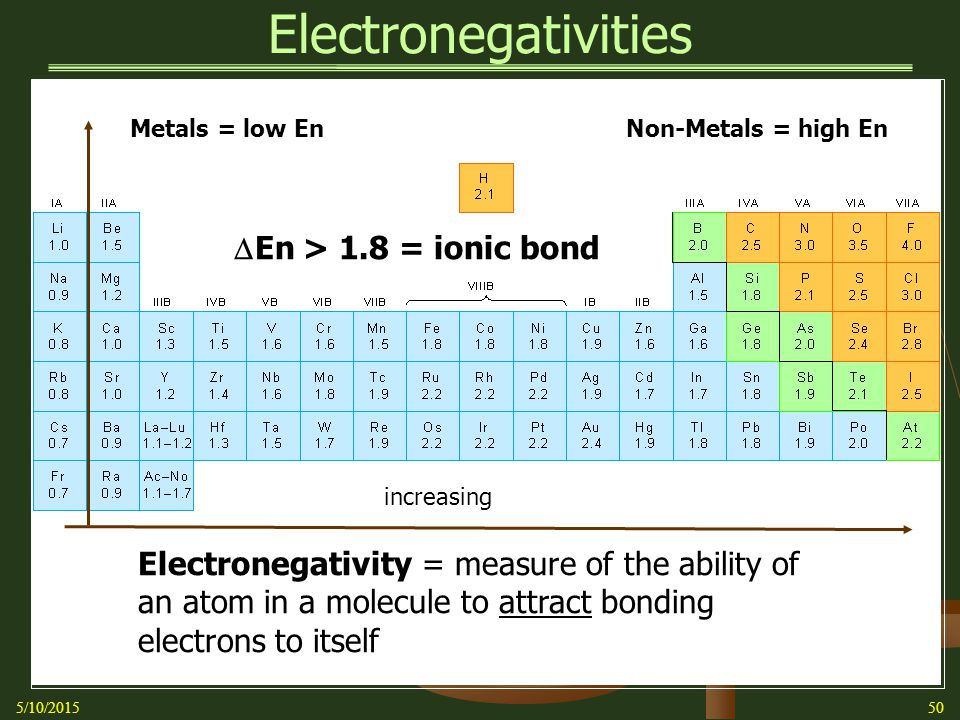 Electronegativities 5/10/201550 Electronegativity = measure of the ability of an atom in a molecule to attract bonding electrons to itself increasing Metals = low EnNon-Metals = high En  En > 1.8 = ionic bond