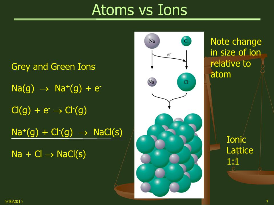 Atoms vs Ions 5/10/20157 Grey and Green Ions Na(g)  Na + (g) + e - Cl(g) + e -  Cl - (g) Na + (g) + Cl - (g)  NaCl(s) Na + Cl  NaCl(s) Ionic Lattice 1:1 Note change in size of ion relative to atom