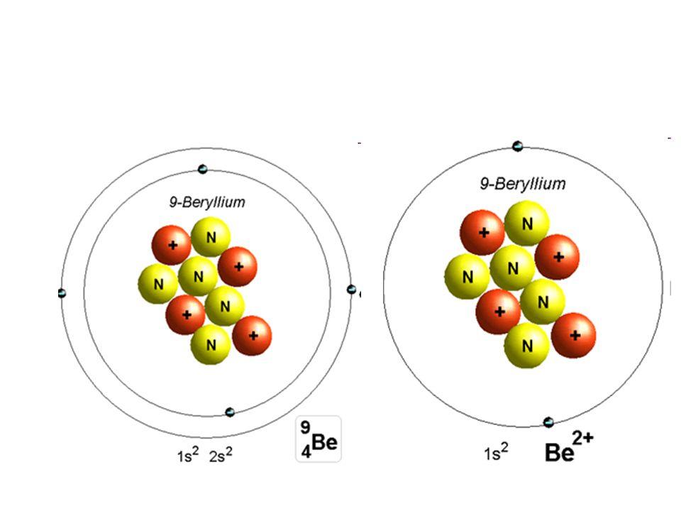 11 protons 11 electrons 11 protons 10 electrons 17 protons 18 electrons 17 protons 17 electrons