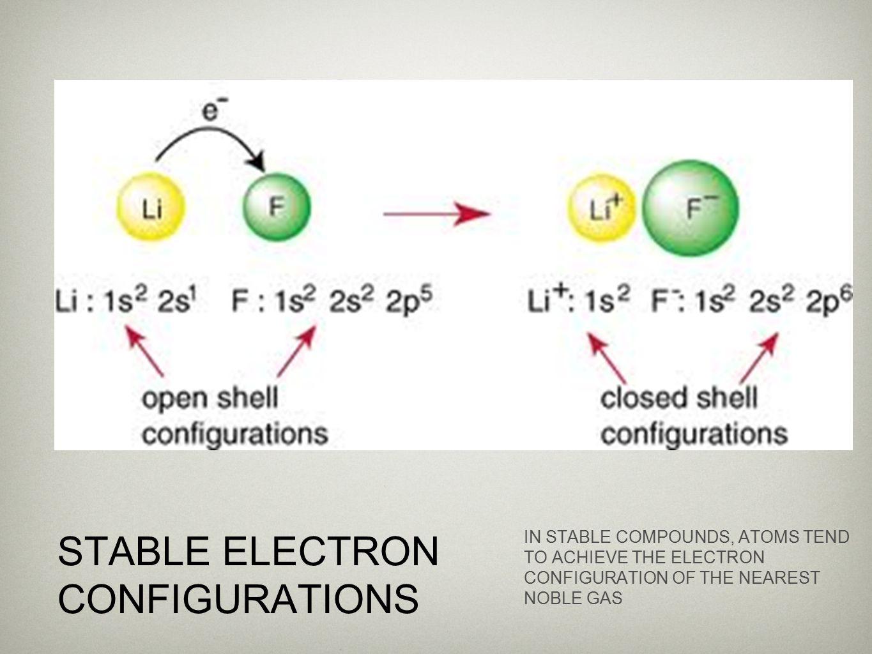 ionic compounds Non-Metals gain e- obtain configuration of next noble gas Metals lose e- obtain configuration of previous noble gas