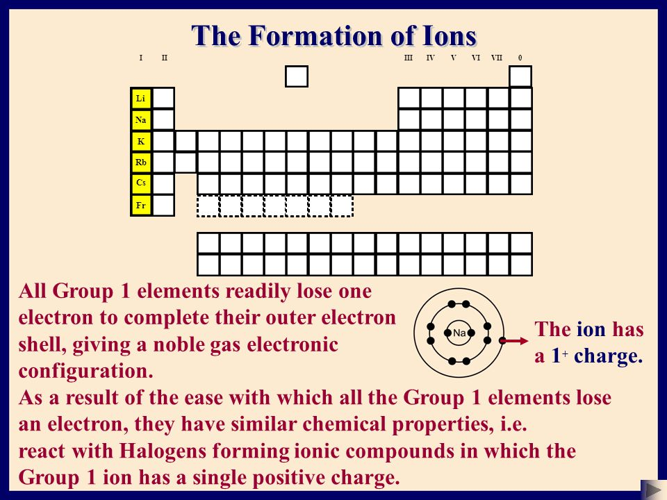 The Formation of Ions Li The ion has a 1 + charge.