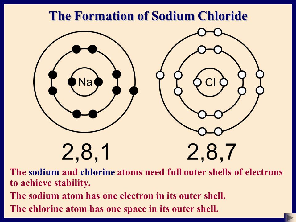 The sodium and chlorine atoms need full outer shells of electrons to achieve stability.