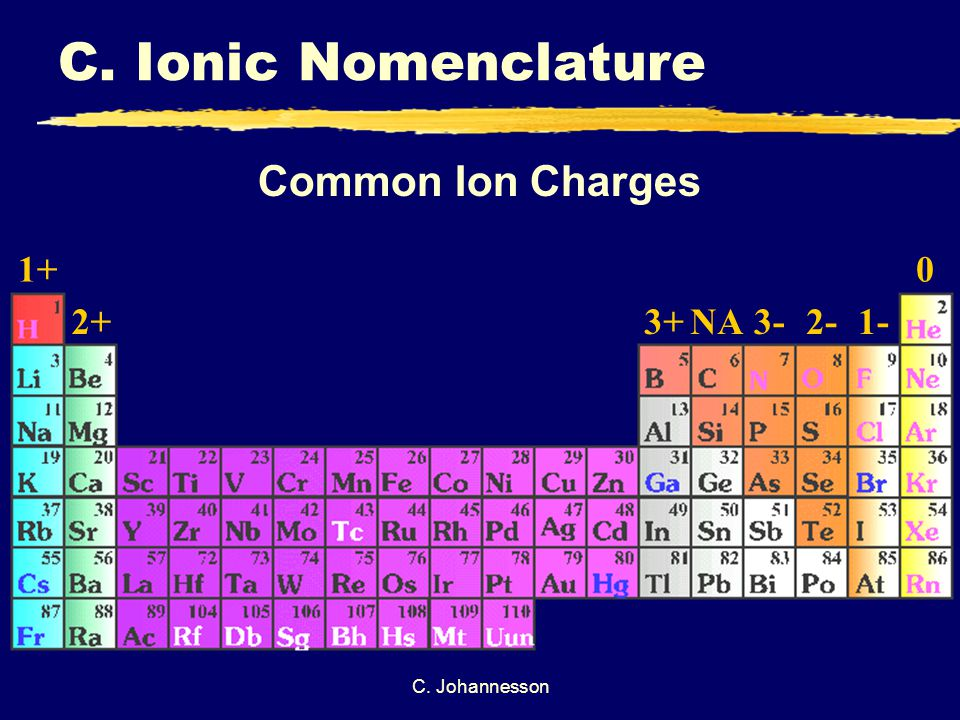 C. Johannesson Common Ion Charges 1+ 2+3+NA3-2-1- 0 C. Ionic Nomenclature
