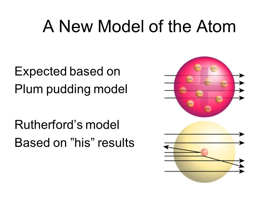 """A New Model of the Atom Expected based on Plum pudding model Rutherford's model Based on """"his"""" results"""