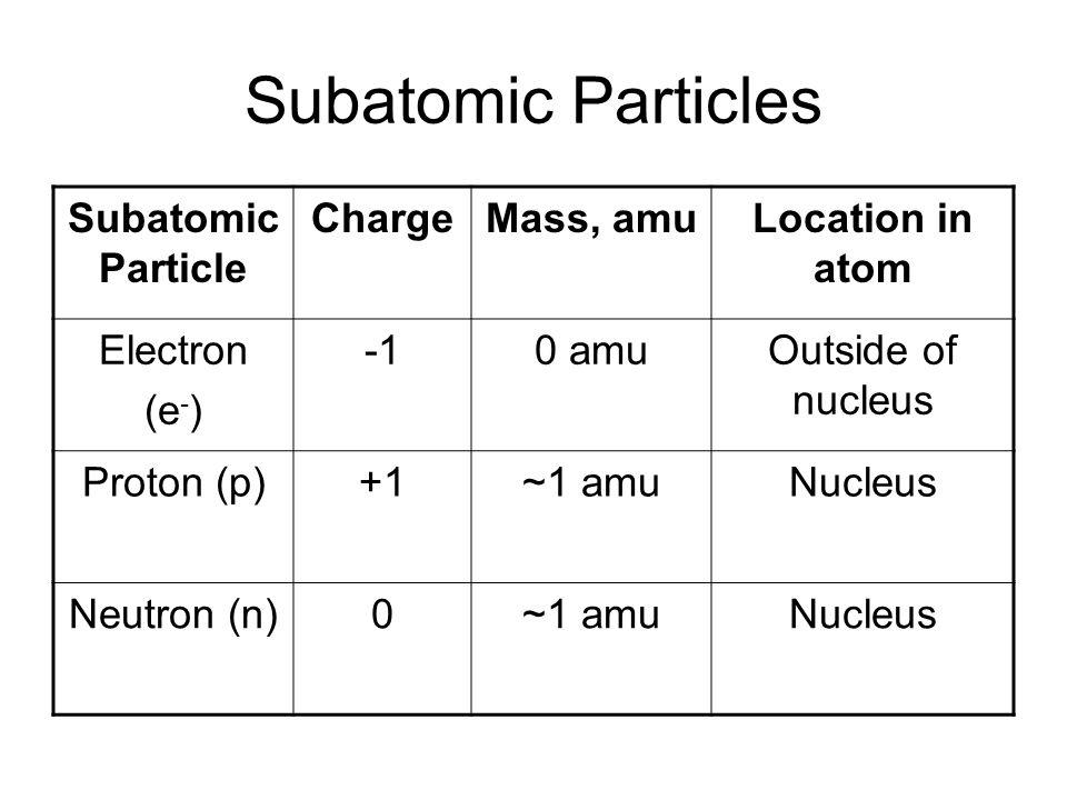 Subatomic Particles Subatomic Particle ChargeMass, amuLocation in atom Electron (e - ) 0 amuOutside of nucleus Proton (p)+1~1 amuNucleus Neutron (n)0~1 amuNucleus