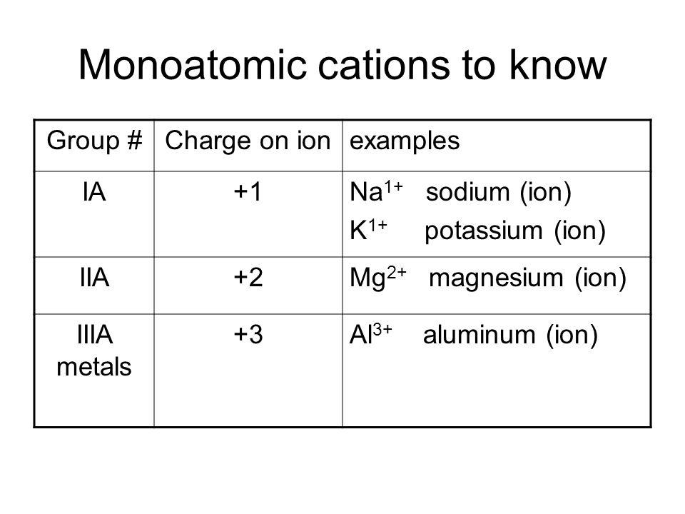 Monoatomic cations to know Group #Charge on ionexamples IA+1Na 1+ sodium (ion) K 1+ potassium (ion) IIA+2Mg 2+ magnesium (ion) IIIA metals +3Al 3+ aluminum (ion)