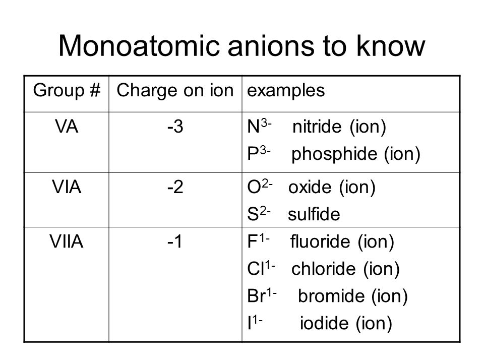 Monoatomic anions to know Group #Charge on ionexamples VA-3N 3- nitride (ion) P 3- phosphide (ion) VIA-2O 2- oxide (ion) S 2- sulfide VIIAF 1- fluoride (ion) Cl 1- chloride (ion) Br 1- bromide (ion) I 1- iodide (ion)