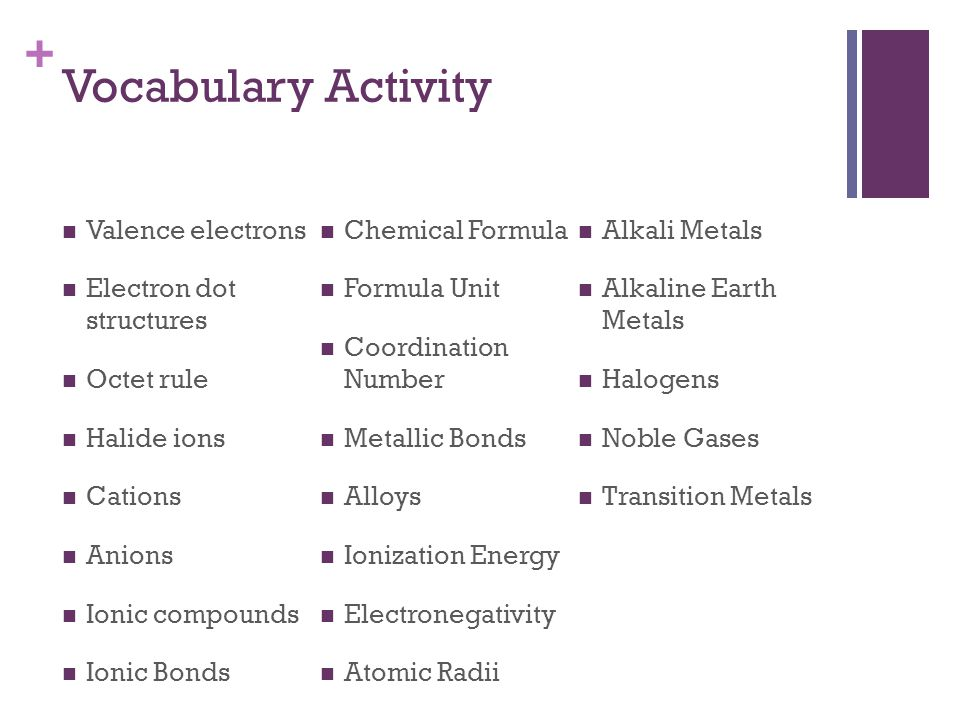 + Vocabulary Activity Valence electrons Electron dot structures Octet rule Halide ions Cations Anions Ionic compounds Ionic Bonds Chemical Formula For