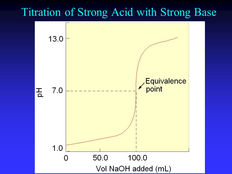 Titration of Strong Acid with Strong Base