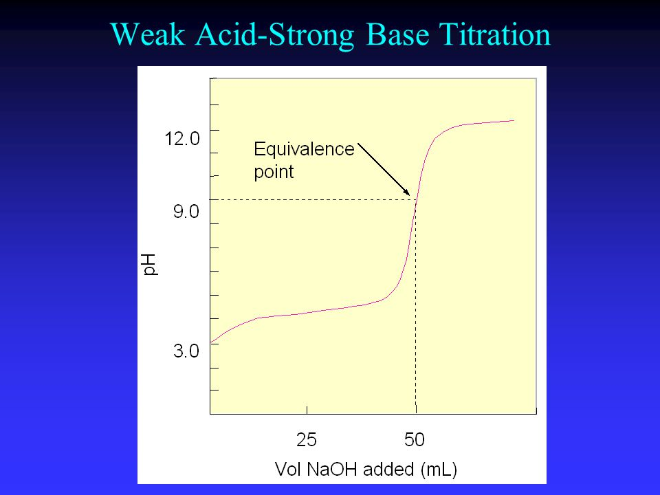 Weak Acid-Strong Base Titration
