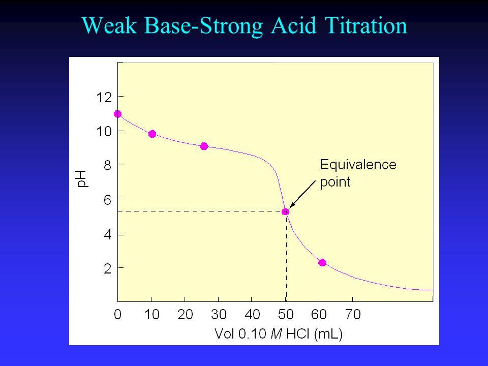 Weak Base-Strong Acid Titration
