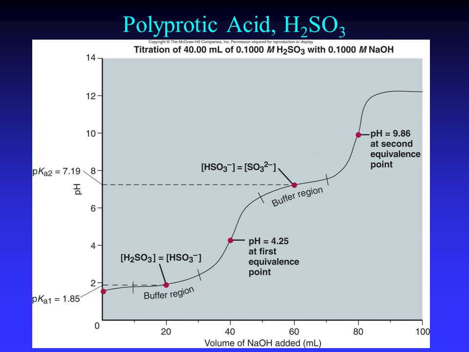 Polyprotic Acid, H 2 SO 3