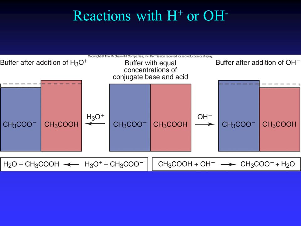 Reactions with H + or OH -