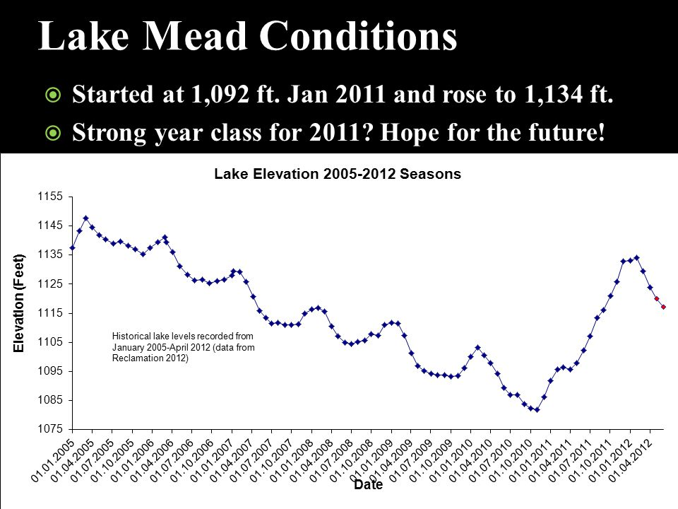Lake Mead Conditions  Started at 1,092 ft. Jan 2011 and rose to 1,134 ft.