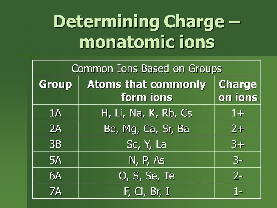 Determining Charge – monatomic ions Common Ions Based on Groups Group Atoms that commonly form ions Charge on ions 1A H, Li, Na, K, Rb, Cs 1+ 2A Be, Mg, Ca, Sr, Ba 2+ 3B Sc, Y, La 3+ 5A N, P, As 3- 6A O, S, Se, Te 2- 7A F, Cl, Br, I 1-