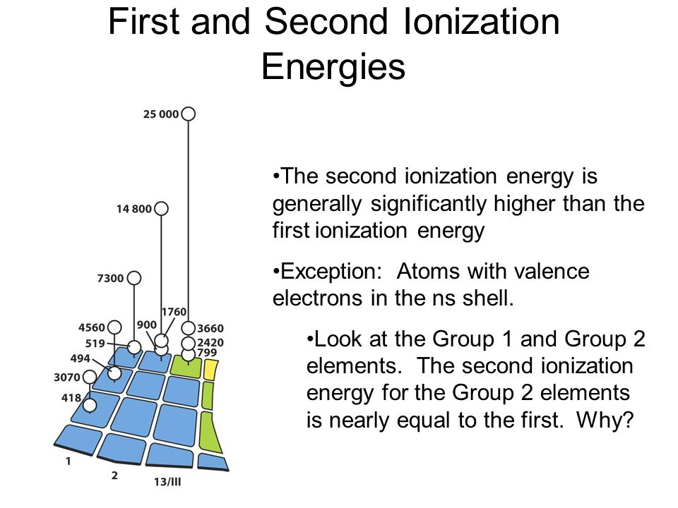 First and Second Ionization Energies The second ionization energy is generally significantly higher than the first ionization energy Exception: Atoms
