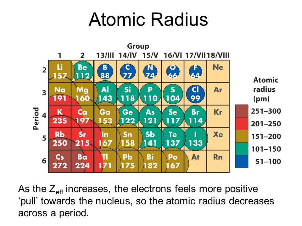 Atomic Radius As the Z eff increases, the electrons feels more positive 'pull' towards the nucleus, so the atomic radius decreases across a period.