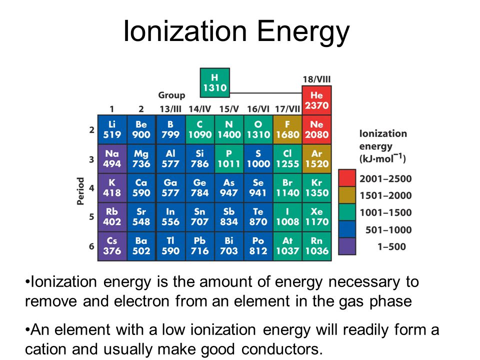 Ionization Energy Ionization energy is the amount of energy necessary to remove and electron from an element in the gas phase An element with a low io