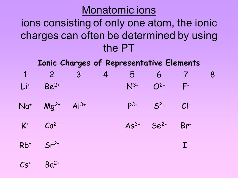 Monatomic ions ions consisting of only one atom, the ionic charges can often be determined by using the PT Ionic Charges of Representative Elements 12345678 Li + Be 2+ N 3- O 2- F-F- Na + Mg 2+ Al 3+ P 3- S 2- Cl - K+K+ Ca 2+ As 3- Se 2- Br - Rb + Sr 2+ I-I- Cs + Ba 2+