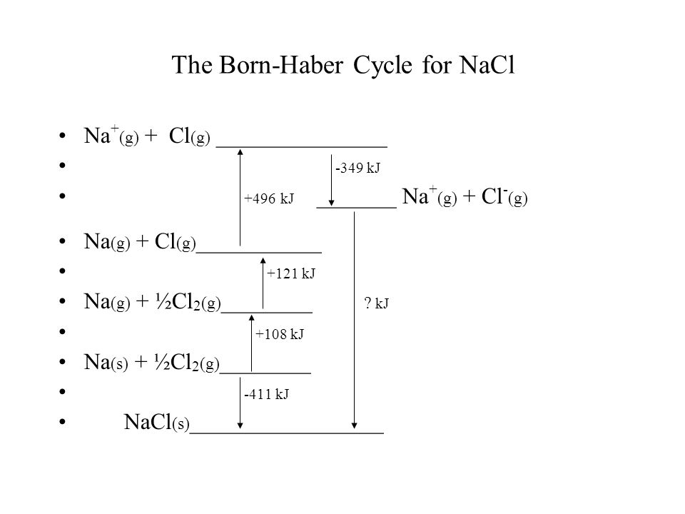 The Born-Haber Cycle for NaCl Na + (g) + Cl (g) _______________ -349 kJ +496 kJ _______ Na + (g) + Cl - (g) Na (g) + Cl (g) ___________ +121 kJ Na (g) + ½Cl 2 (g) ________ .