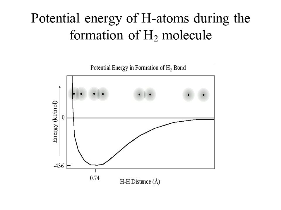 Potential energy of H-atoms during the formation of H 2 molecule