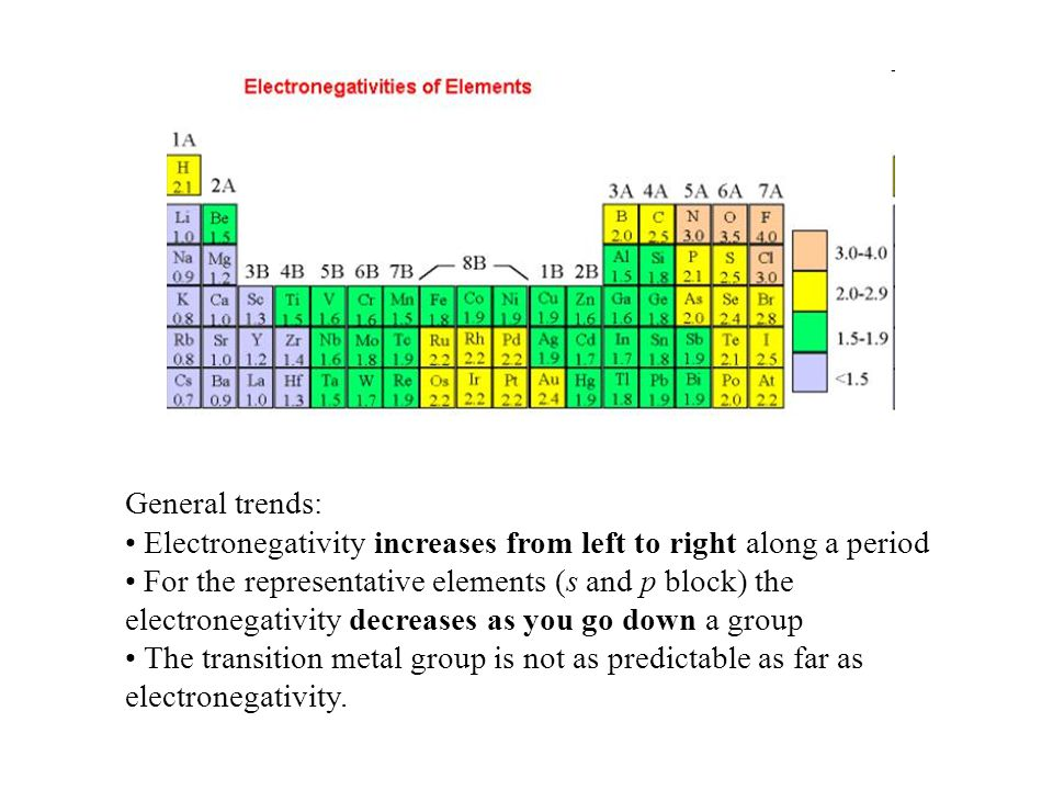 General trends: Electronegativity increases from left to right along a period For the representative elements (s and p block) the electronegativity decreases as you go down a group The transition metal group is not as predictable as far as electronegativity.